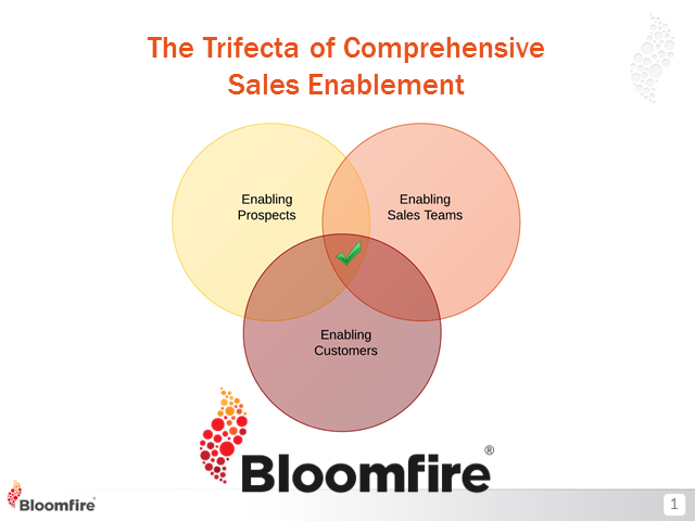 The Trifecta of Sales Enablement: A Winning Combination