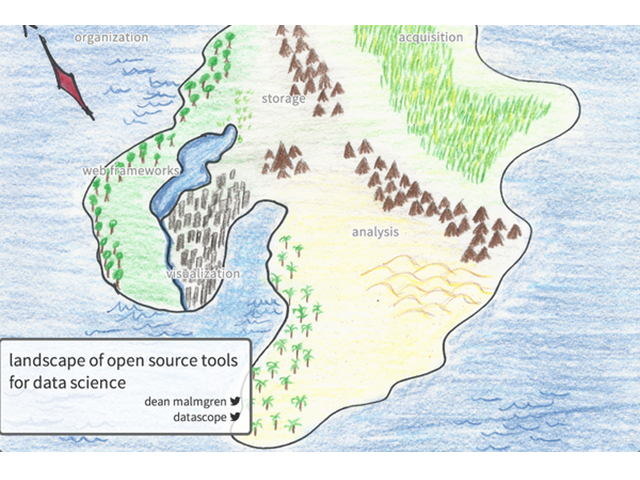 The Data Swiss Army Knife: A Survey of Open Source Tools