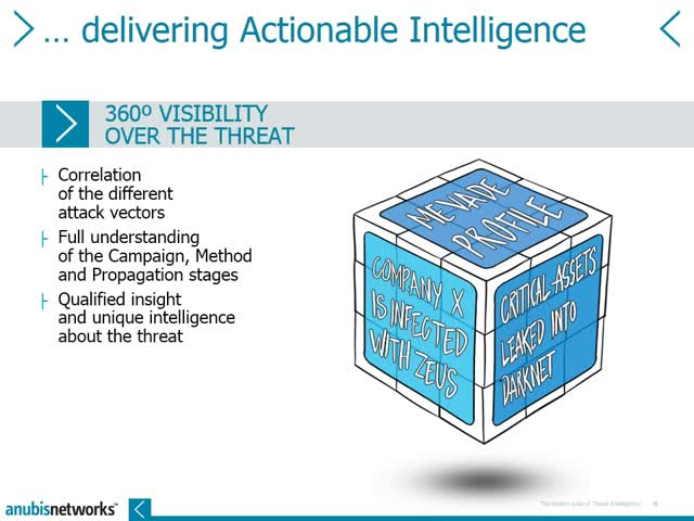 The Rubik's Cube of Threat Intelligence - CLOSING THE LOOP ON LIVE MALWARE AWARE