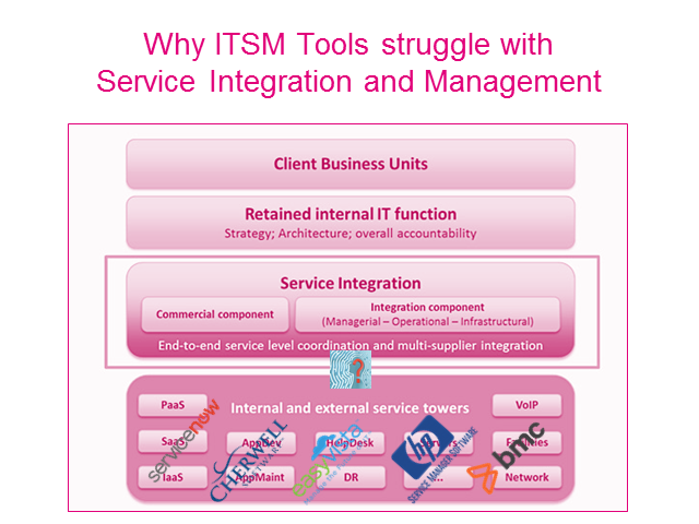 Why ITSM Tools Struggle with Service Integration and Management