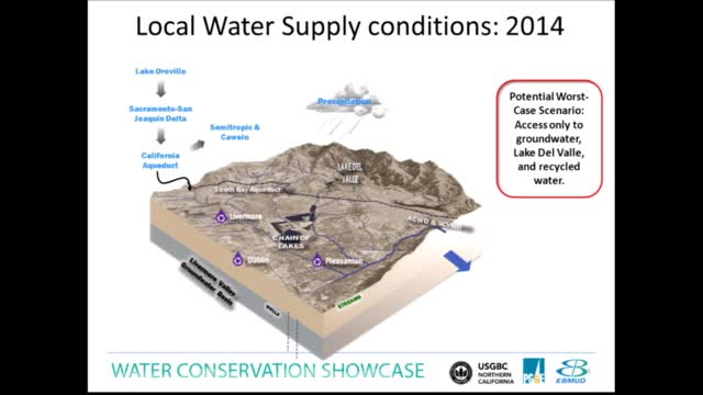 Water Utility Response to the Drought: A Panel Discussion