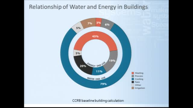 Water Conservation at Large Institutions: A Case Study Panel
