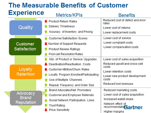 Measurable Benefits of Customer Experience