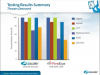 Zscaler vs FireEye - Insights from the experts at Miercom Labs