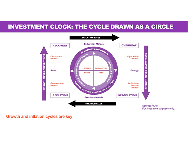 An introduction to The Investment Clock