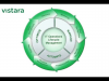 Manage Hybrid Cloud With Vistara Lifecycle Management