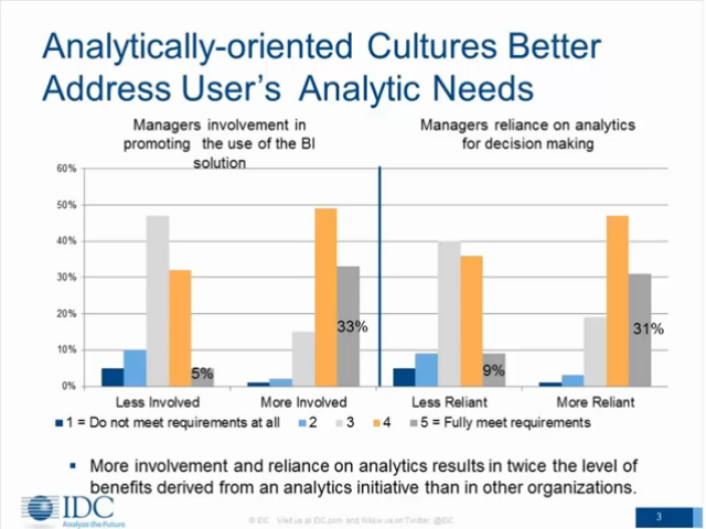 How a Data-Driven Culture Improves Organizational Performance