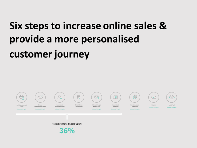 6 steps to increase online sales & provide a more personalised customer journey