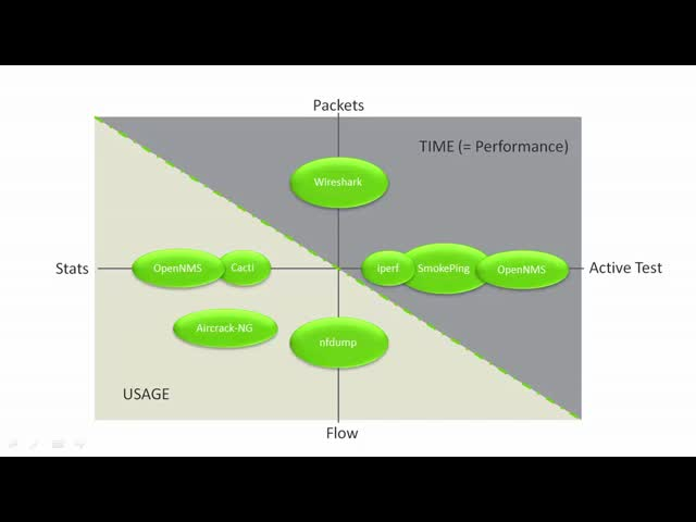 How to Compare and Evaluate Network Management Tools
