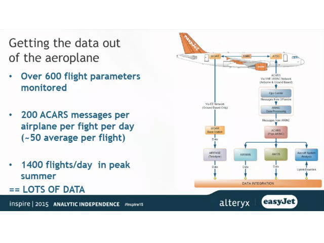 EasyJet - Improving Flight Safety and Efficiency with Data