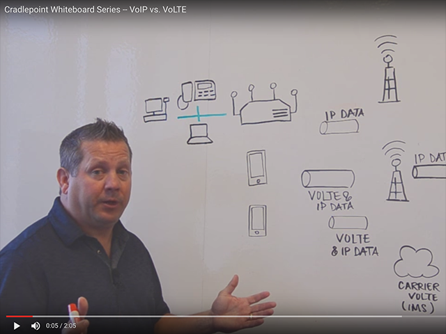 Whiteboard Video Series — VoIP vs. VoLTE