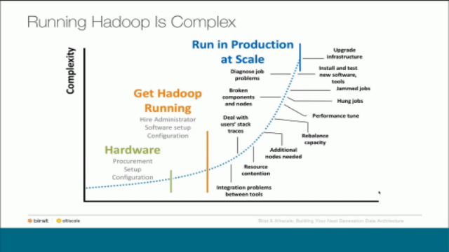 Building Your Next Generation Data Architecture with Hadoop