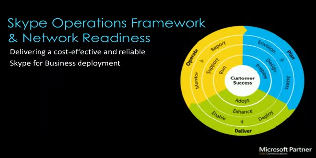 Skype Operations Framework & Network Readiness (APAC Timezone)