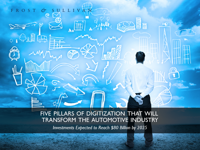 Five Pillars of Digitization will Transform the Automotive Industry