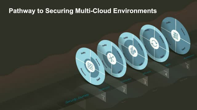 CTO Perspective: Unveiling a Pathway to Security in the Multi-Cloud World