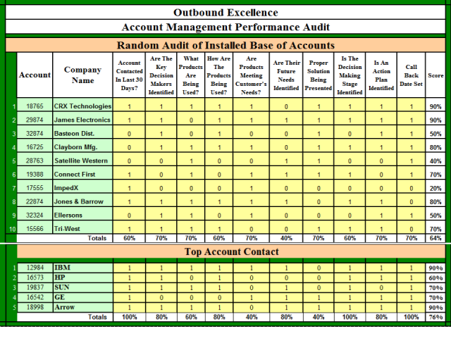 2010 Top 10 Sales Growth Processes: #10 Account Management Audit