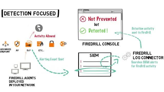 FireDrill Log Connector (AttackIQ Chalk Talk)