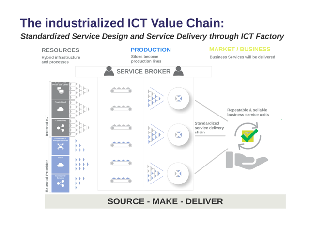 IT Service Design for the ICT Factory