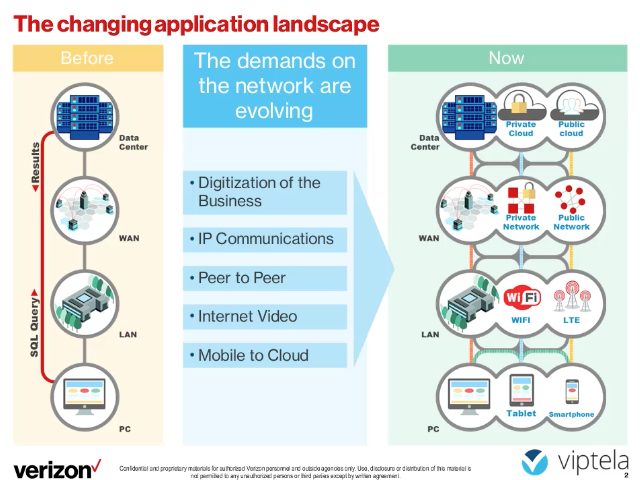 Lessons Learned from Managed SD WAN Deployments