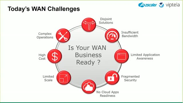 Zscaler Cloud Security for Viptela SD-WAN