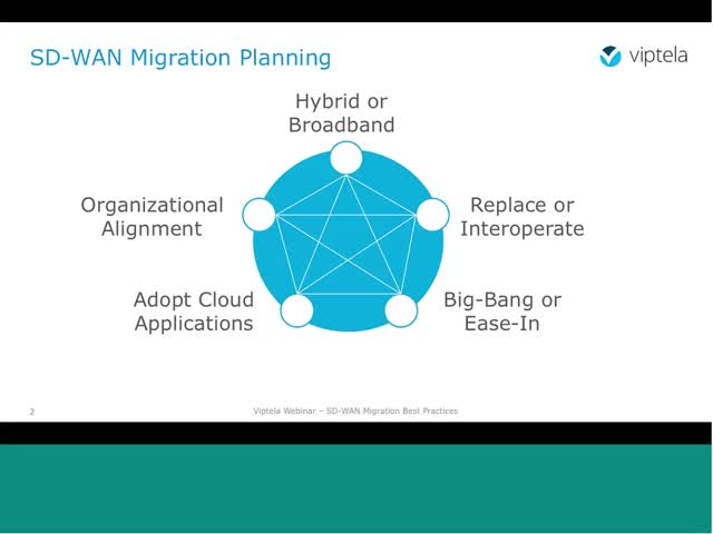SD-WAN Migration Best Practices