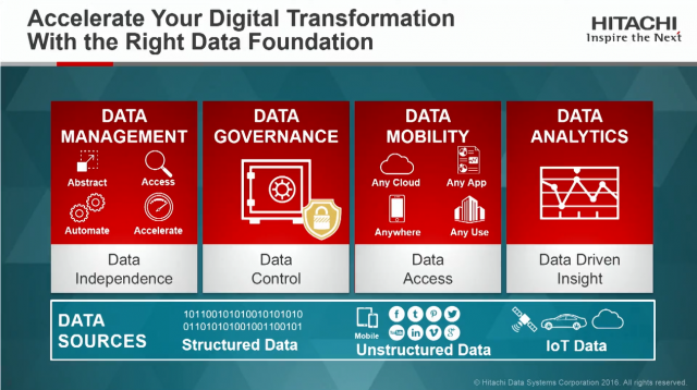 Data Strategy for Digital Transformation