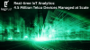 Real-time IoT Analytics: 4.5 Million Telco Devices Managed at Scale