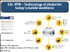 SSL VPN:  Technology of Choice for Today's Mobile Workforce