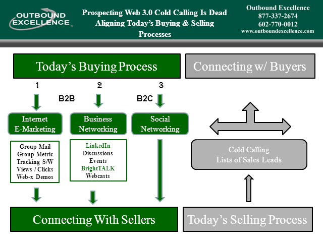 Prospecting Without Cold Calling - 2011 Best Practices + More