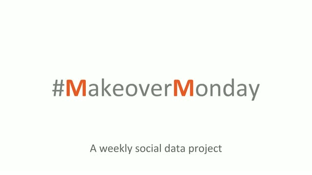 Makeover Monday: improving the way we visualize data, one chart at a time