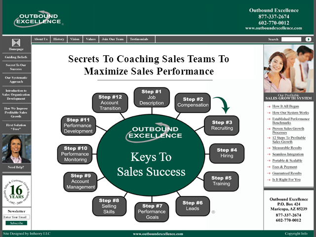 Secrets to Coaching Sales Teams To Achieve Maximum Performance