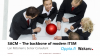 Service Asset and Configuration Management – The backbone of modern ITSM