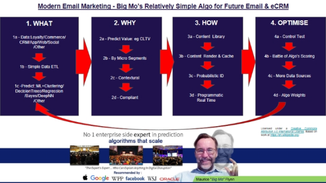 Modern Email Marketing - Relatively Simple Algorithms for the Future