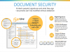 Webcast: E-Signature FAQ: Details on Integration, Customization & Workflow