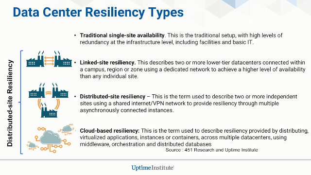 Data Center Resiliency in the Age of Cloud