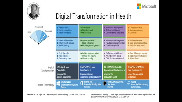 How to Develop and Deliver Digitally Enabled Healthcare Processes:Best Practices