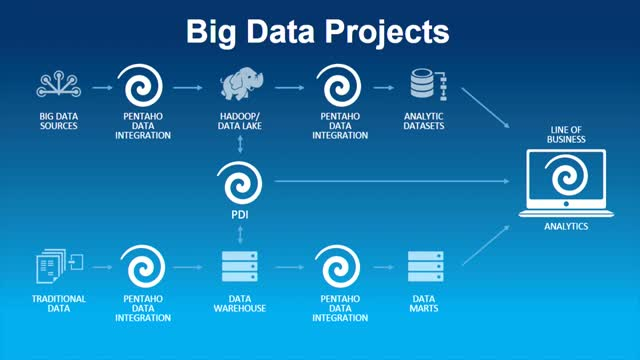 Understanding the Big Data Technology Ecosystem