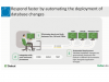 The Role of Automation in the Journey to Continuous Delivery