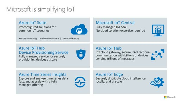 Accelerating IoT Solutions with the next generation of Azure IoT Suite
