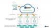 DataCloud Backup for Actian X