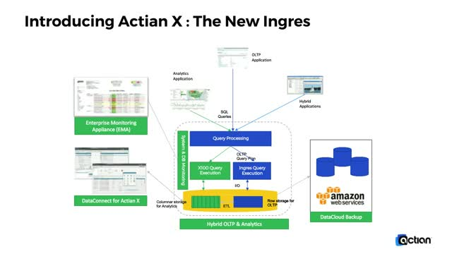 Actian X Hybrid Database - The New Ingres
