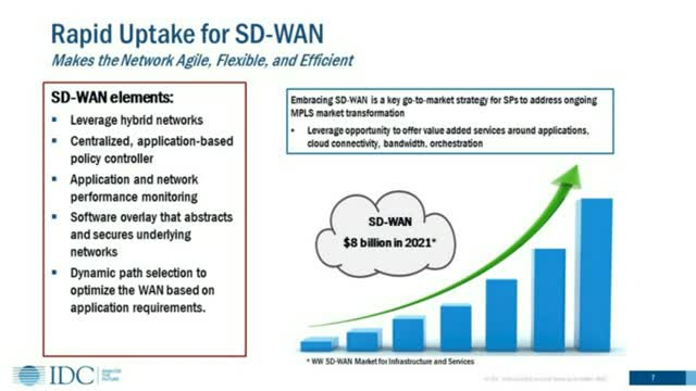 IDC: The Next Wave of SD-WAN Transformation, Research and Predictions