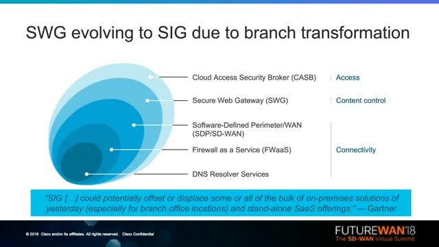 Securing Branches with Secure Internet Gateways (SIG) and SD-WAN
