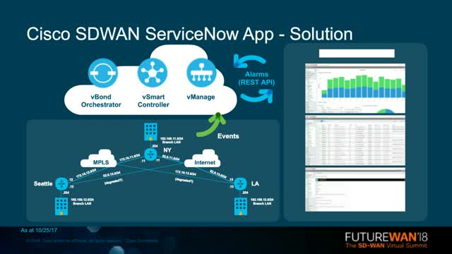 ServiceNow: Delivering Efficient Service Management with SD-WAN Alarms