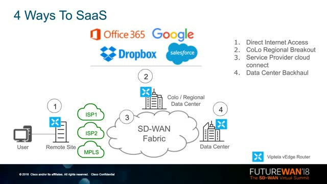 Solving Office 365 and SaaS Performance Issues with SD-WAN