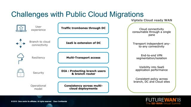 Speeding AWS/Azure Migrations with SD-WAN