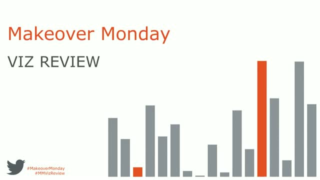 Makeover Monday Viz Review - week 18, 2018