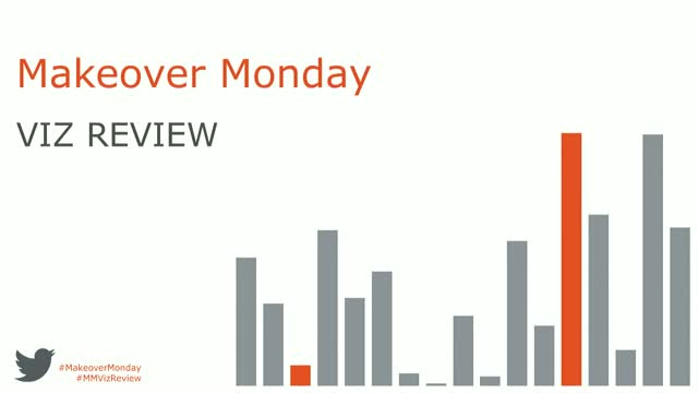 Makeover Monday Viz Review - week 19, 2018