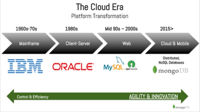 Executing on a Cloud Data Strategy