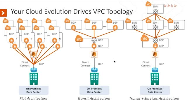 Seven Criteria for Building an AWS Global Transit Network